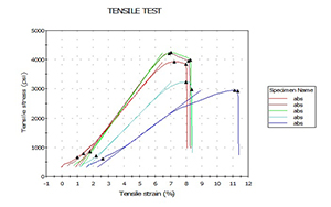 Mechanical Tensile Strength Test